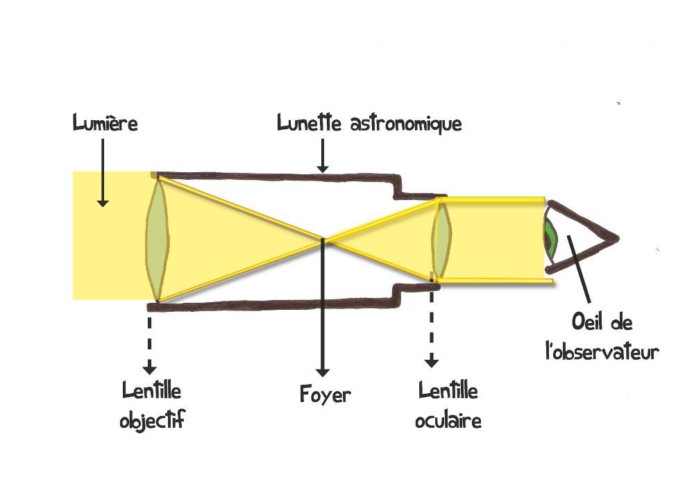 lunette astronomique fonctionnement