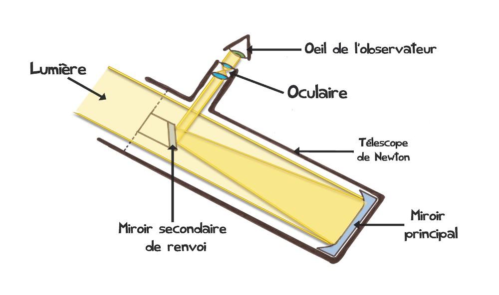 fonctionnement telescope